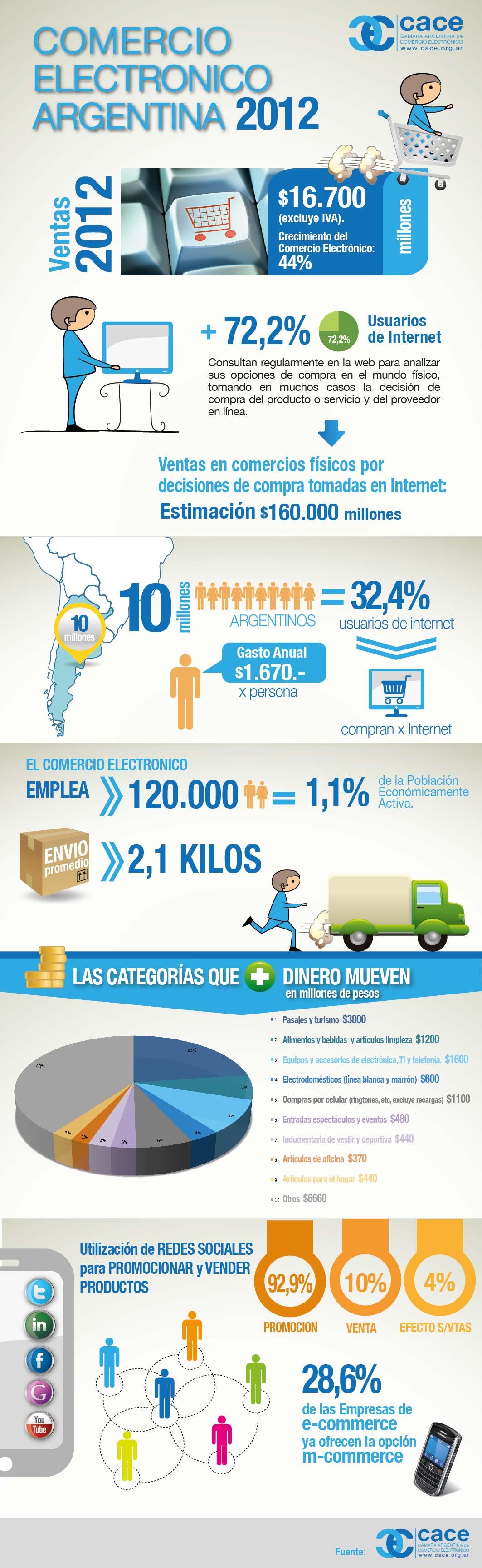 Ecommerce en Argentina en 2012